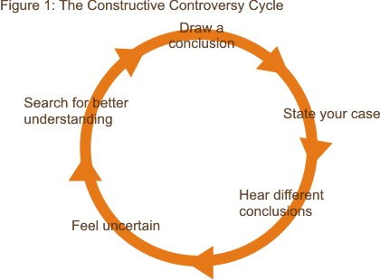 Controversy Cycle 1